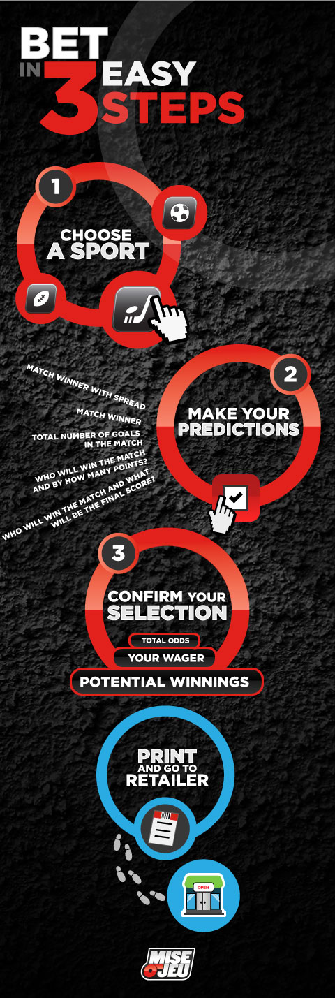 Bet in three easy steps (choose a sport, make your predictions and buy online or at retailer)